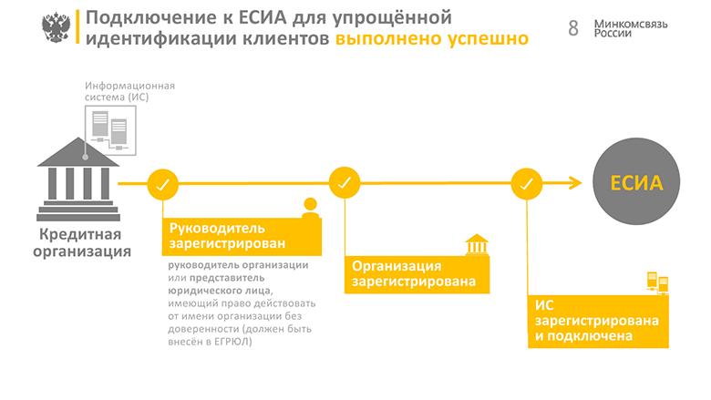 FAQ по теме интеграции с ЕСИА - 6