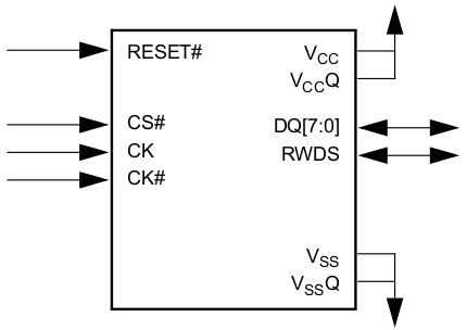 HyperRAM: использование микросхемы с интерфейсом памяти HyperBus - 4