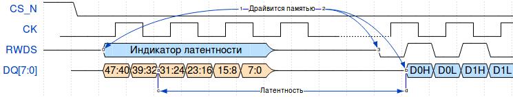 HyperRAM: использование микросхемы с интерфейсом памяти HyperBus - 6