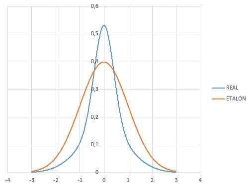 Оценка премии опционов — аналитические формулы vs моделирование - 10