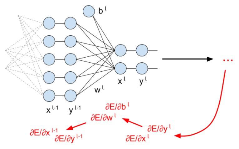 Сверточная сеть на python. Часть 2. Вывод формул для обучения модели - 53
