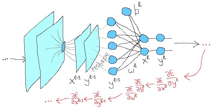 Сверточная сеть на python. Часть 2. Вывод формул для обучения модели - 1