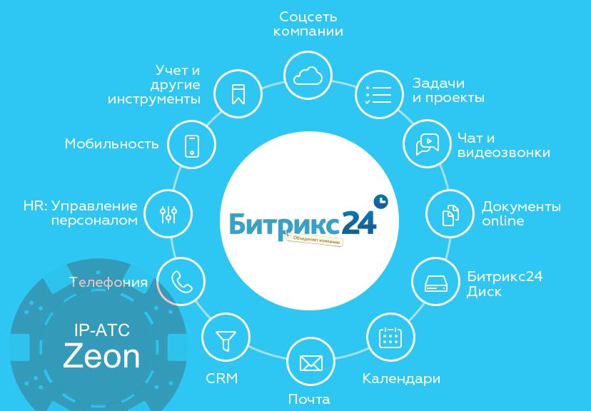 IP-АТС Zeon. Настройка интеграции Битрикс24 - 1