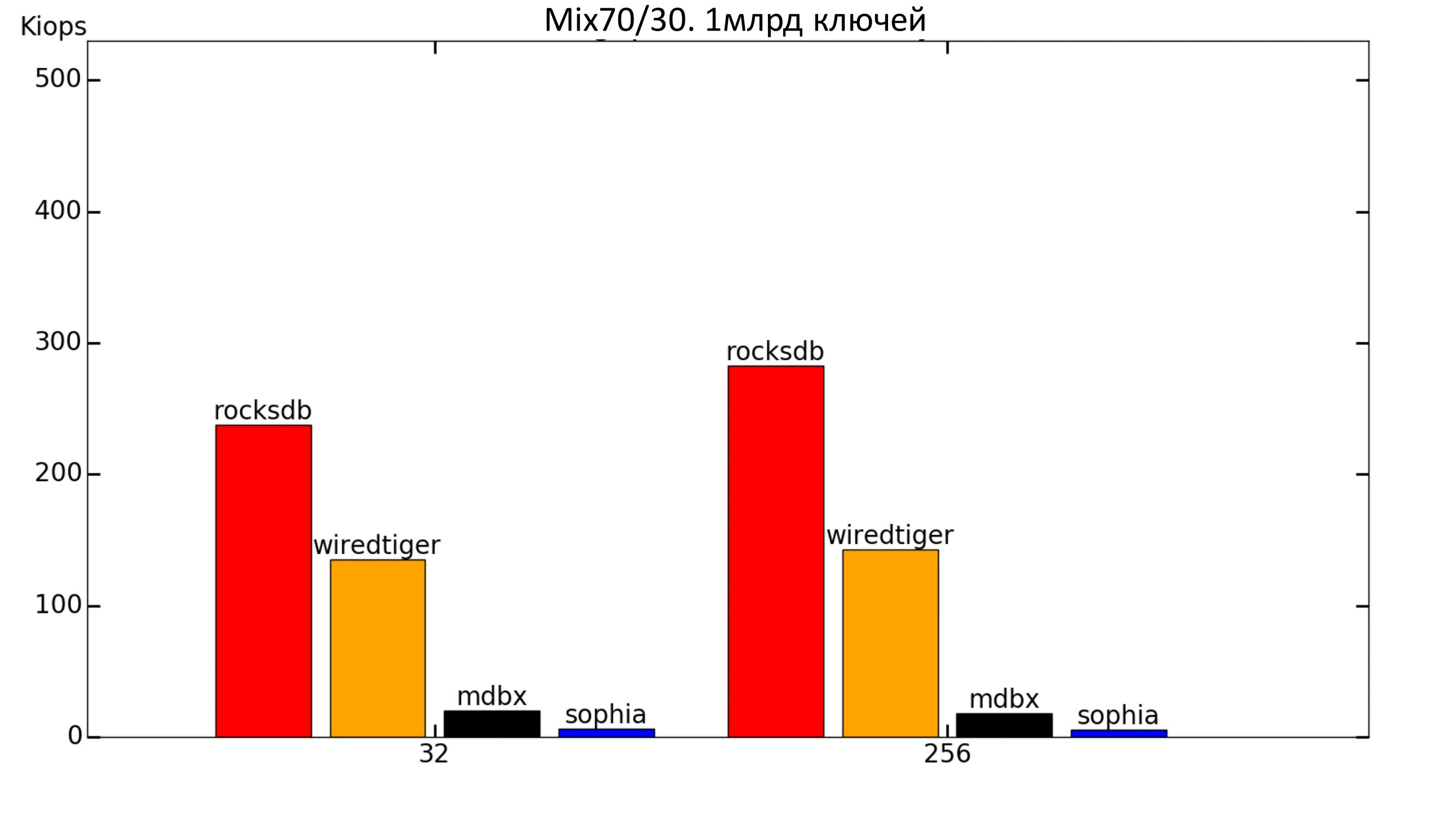 Key-value для хранения метаданных в СХД. Тестируем встраиваемые базы данных - 12