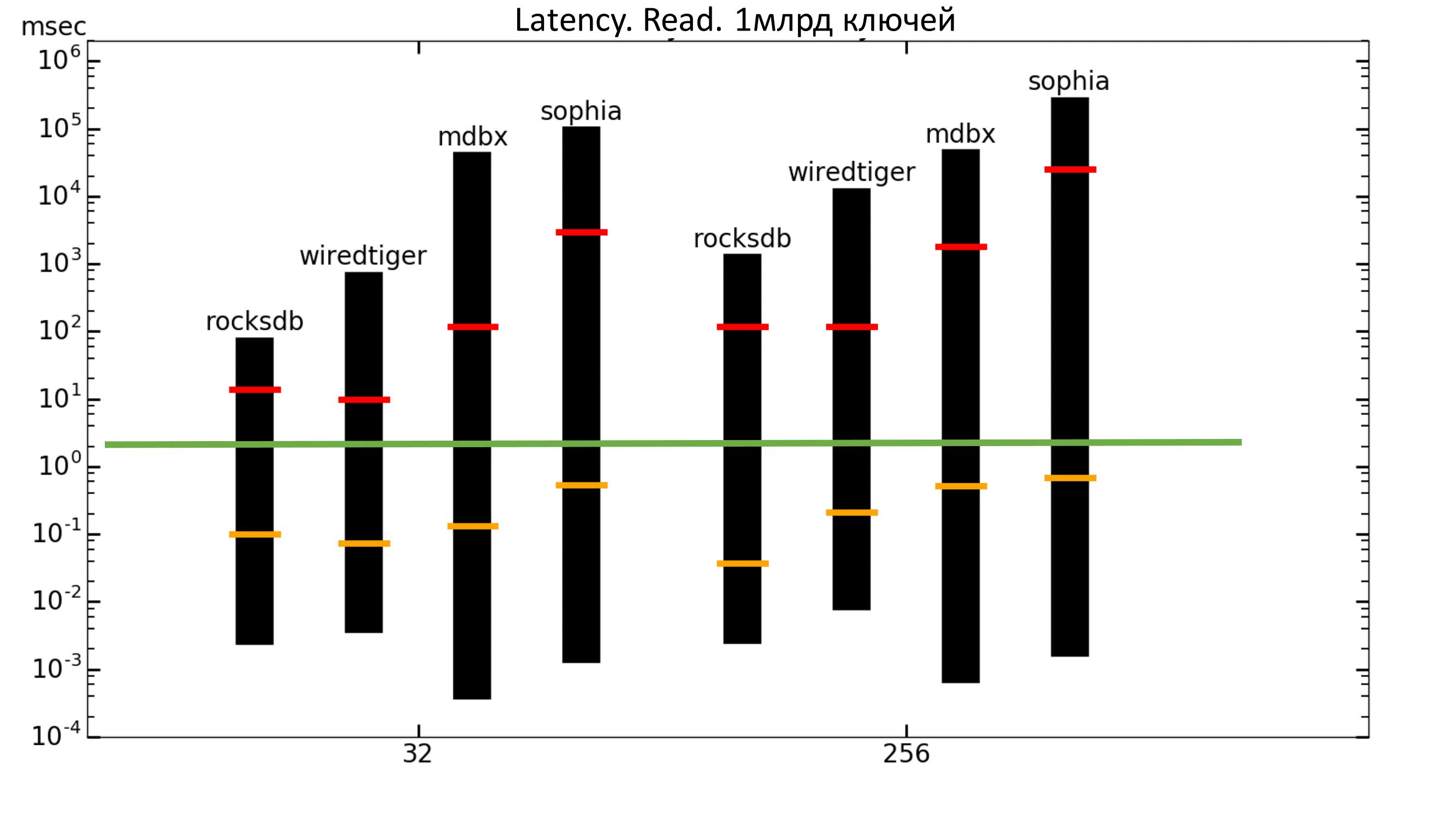 Key-value для хранения метаданных в СХД. Тестируем встраиваемые базы данных - 15