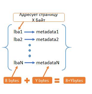 Key-value для хранения метаданных в СХД. Тестируем встраиваемые базы данных - 2