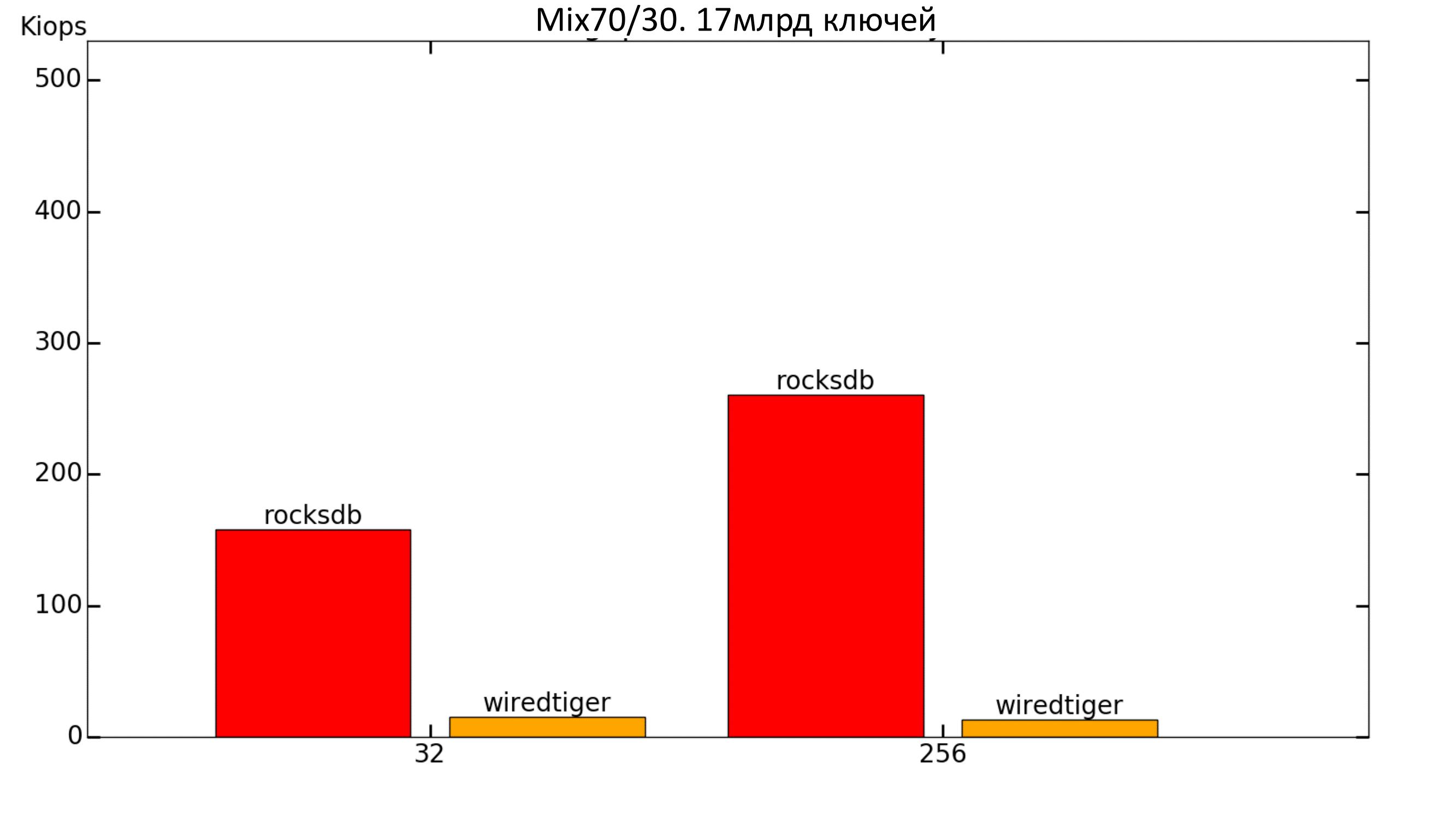 Key-value для хранения метаданных в СХД. Тестируем встраиваемые базы данных - 20