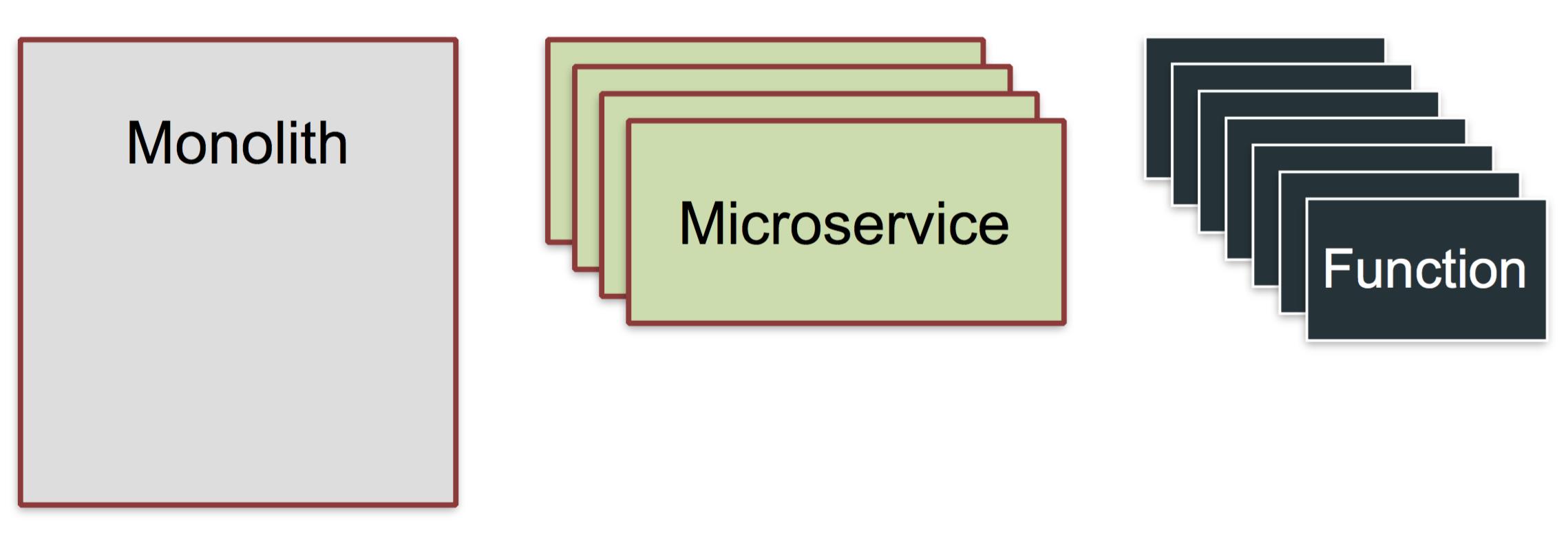 Представляя функции как сервис — OpenFaaS - 4