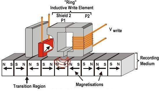 Эволюция жестких дисков: как изменились винчестеры за 60 лет существования? - 14