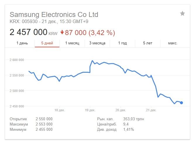 Аналитики снижают прогнозы об операционной прибыли Samsung