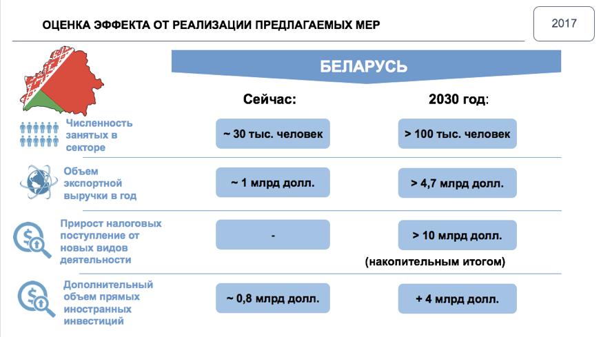 Беларусь первой в мире легализовала смарт-контракты и отменила подоходный налог для майнеров - 2