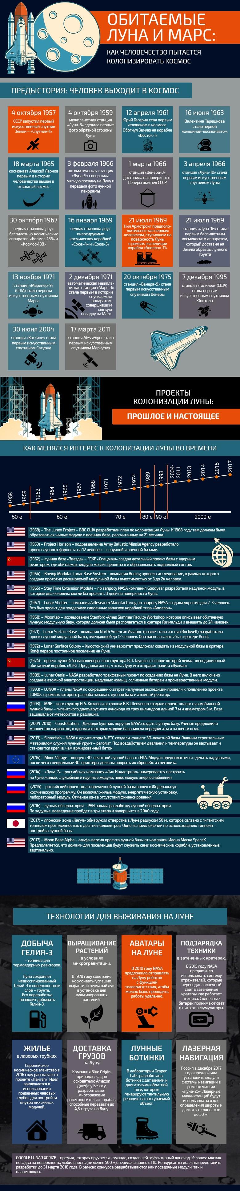 Обитаемые Луна и Марс: как человечество пытается колонизировать космос. Инфографика - 1