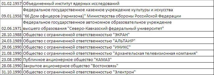 Операторы связи РФ. 2017. Немного аналитики - 2