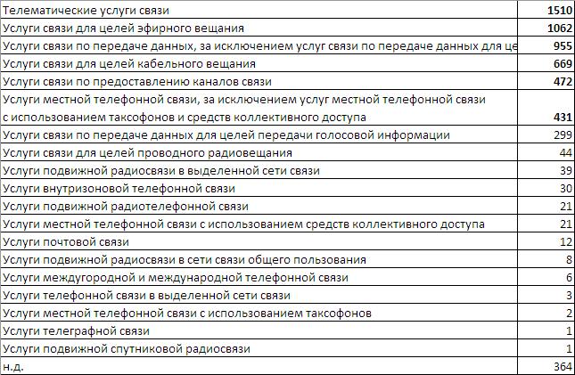 Операторы связи РФ. 2017. Немного аналитики - 5