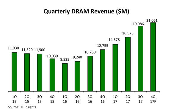Рост рынка памяти DRAM в этом году оказался наибольшим за последние 23 года