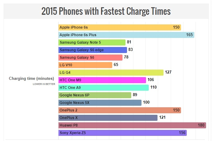 Специалисты Phone Arena считают, что BlackBerry KeyOne показывает лучшую автономность среди флагманов текущего года