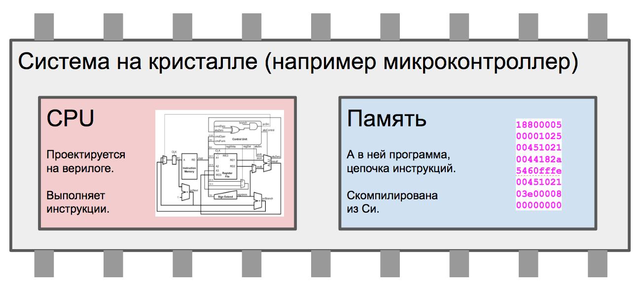 Суровая сибирская и казахстанская микроэлектроника 2017 года: Verilog, ASIC и FPGA в Томске, Новосибирске и Астане - 2