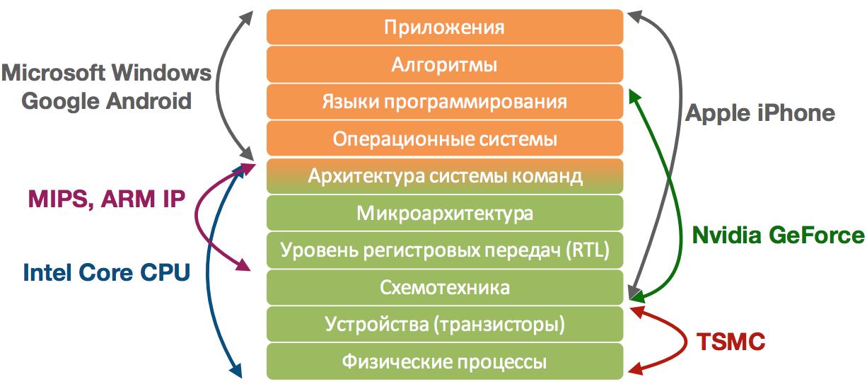 Суровая сибирская и казахстанская микроэлектроника 2017 года: Verilog, ASIC и FPGA в Томске, Новосибирске и Астане - 33