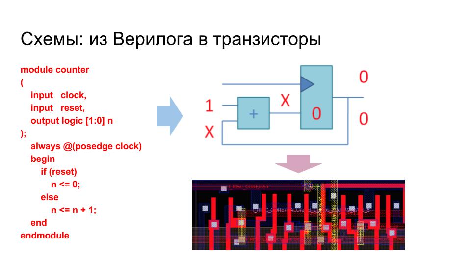 Суровая сибирская и казахстанская микроэлектроника 2017 года: Verilog, ASIC и FPGA в Томске, Новосибирске и Астане - 5