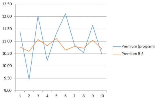Расчет премии по опциону методом Монте-Карло vs формула Блэка-Шоулза - 27