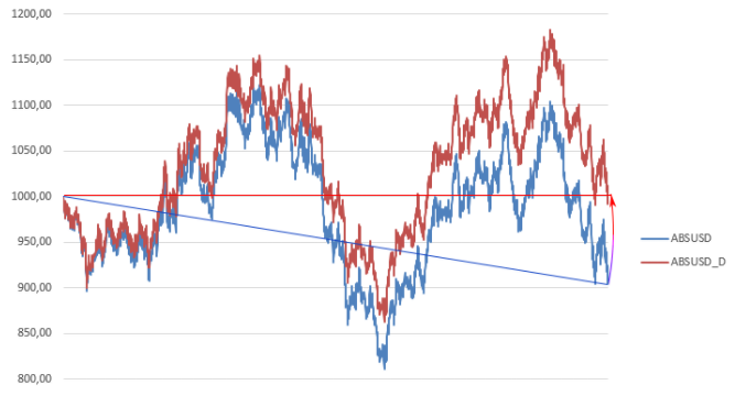 Расчет премии по опциону методом Монте-Карло vs формула Блэка-Шоулза - 7