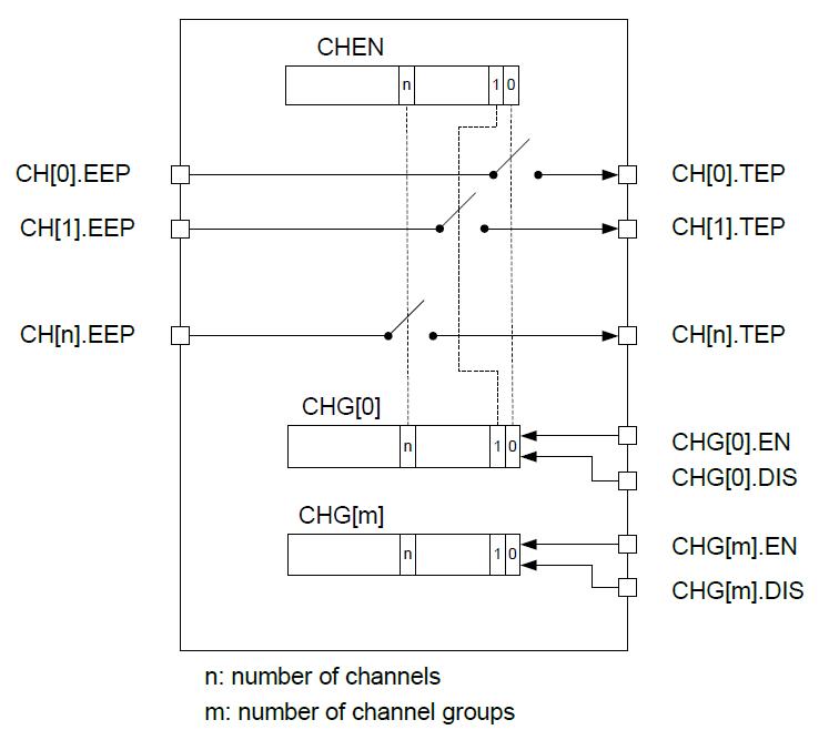 Коротко о nRF51822: Энергосбережение и немного периферии - 7