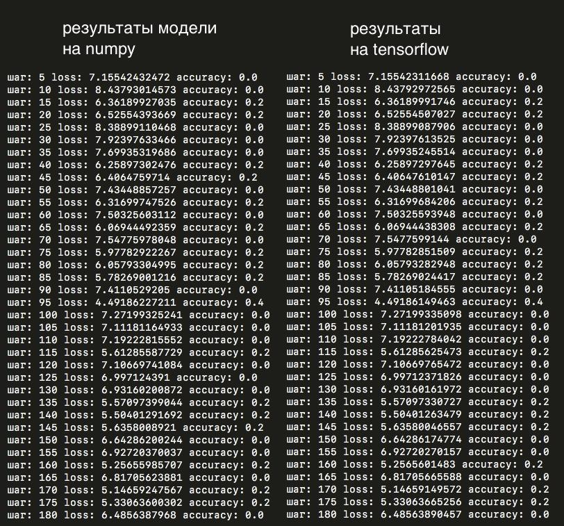 Сверточная сеть на python. Часть 3. Применение модели - 11