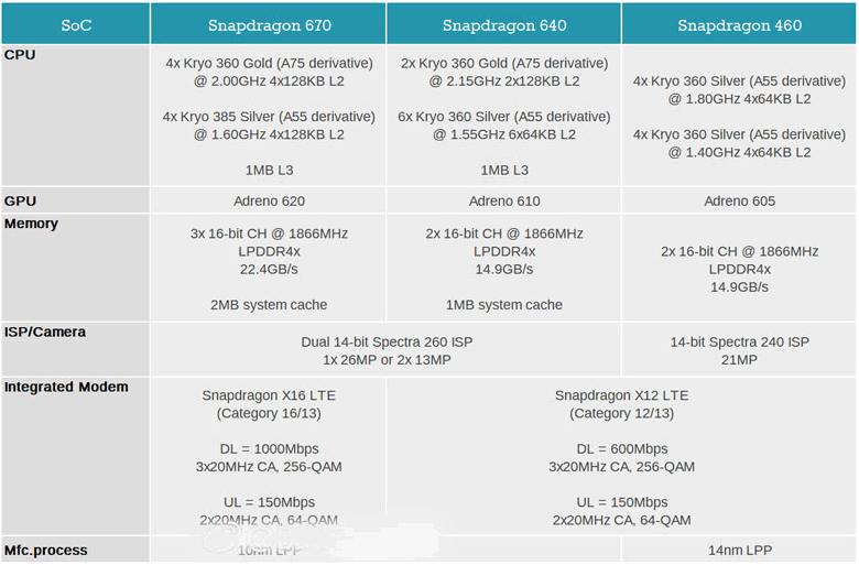 Однокристальные системы Qualcomm Snapdragon 670, 640 и 460 будут основой смартфонов в 2018 году