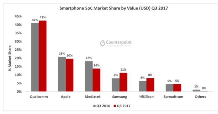 Аналитики Counterpoint Research оценили рынок однокристальных систем для смартфонов