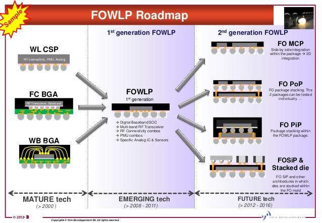 Технология Fo-WLP позволяет увеличить число выводов, сохраняя небольшую толщину корпуса
