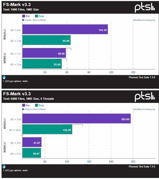 Падение производительности CPU Intel после применения заплатки может превышать двукратное