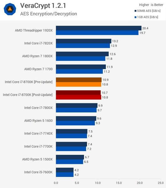 Заплатки для CPU Intel не влияют на производительность в потребительском ПО
