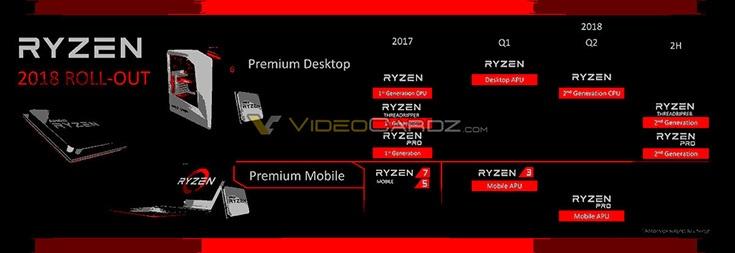 CPU AMD Ryzen Threadripper и Ryzen Pro второго поколения задержаться до второй половины текущего года