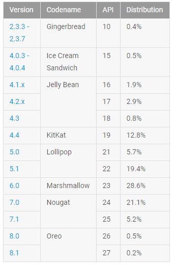 Android Oreo занимает лишь 0,7% рынка