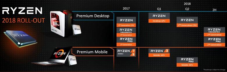 APU Ryzen 7 нет в планах AMD