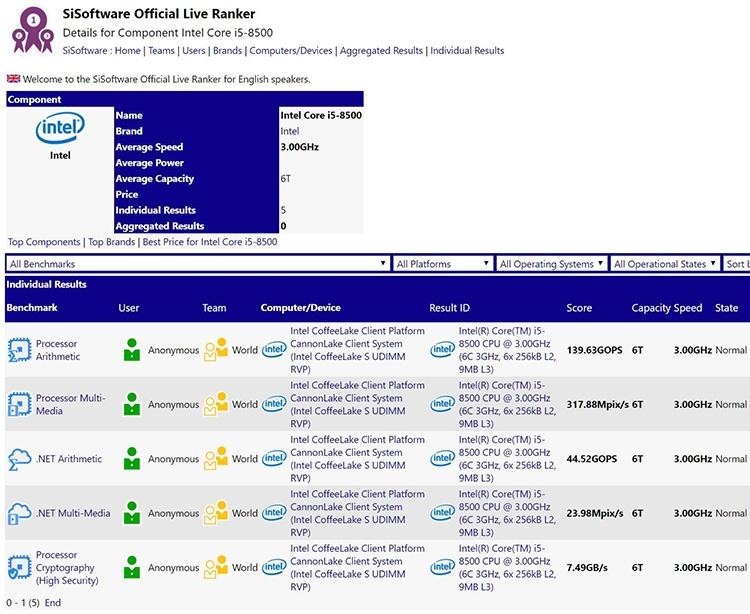 Intel Core i5-8500 замечен в базе данных SiSoftware Sandra