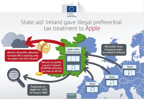 Apple будет переводить Ирландии деньги до сентября
