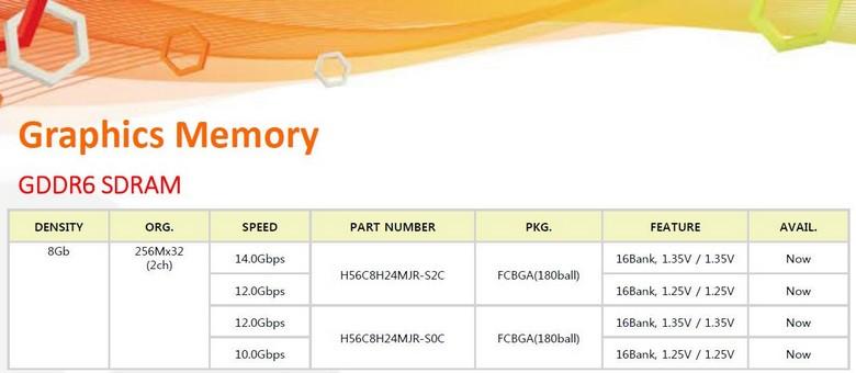 У Hynix уже готова память GDDR6