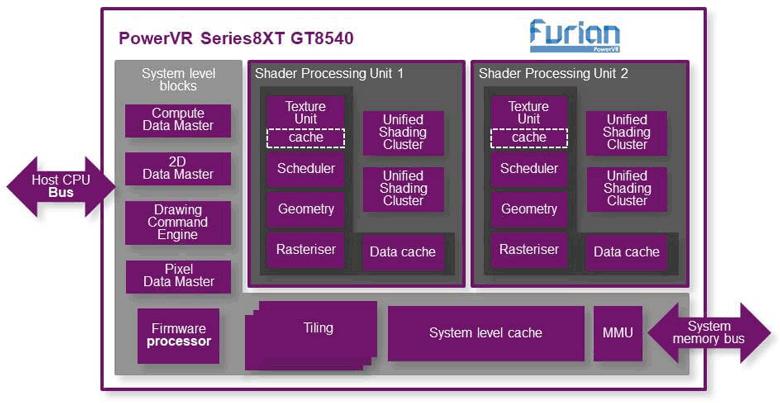Графический процессор Imagination Technologies PowerVR Series8XT GT8540 поддерживает одновременное подключение до шести дисплеев 4К