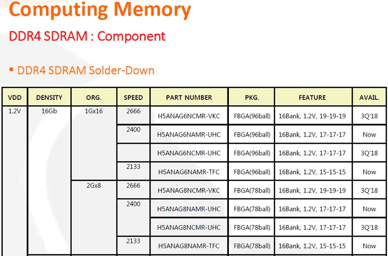 Микросхемы DDR4-2133 и DDR4-2400 уже доступны