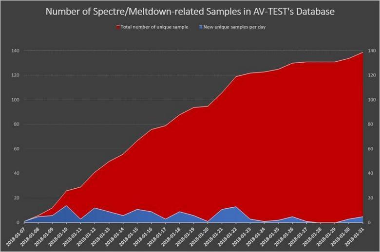 Злоумышленники уже работают над вирусами, использующими Meltdown и Spectre