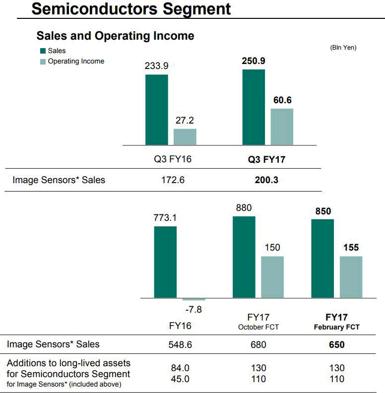 В свое время Sony воспользовалась ростом рынка смартфонов, но этот рынок начал сокращаться