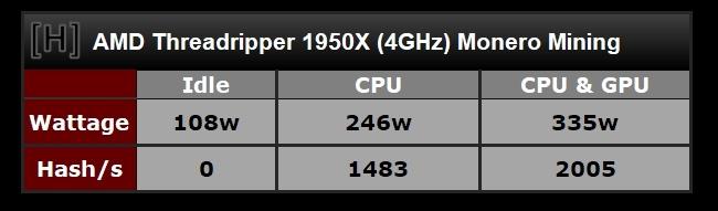 AMD Ryzen Threadripper можно использовать для майнинга