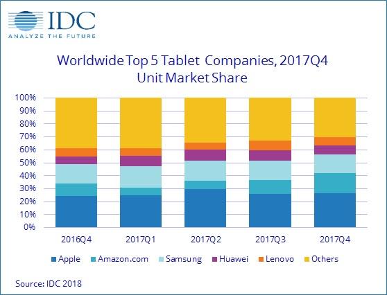 IDC оценила рынок планшетов по итогам 2017 года