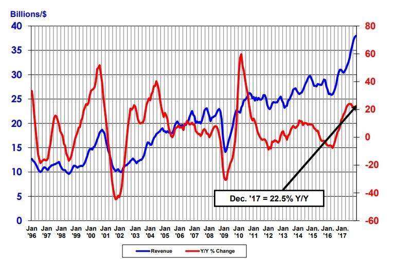 Полупроводниковый рынок впервые преодолел отметку в 400 млрд долларов