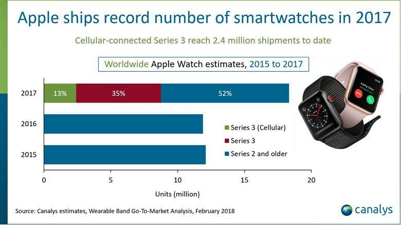 Продажи Apple Watch выросли в полтора раза