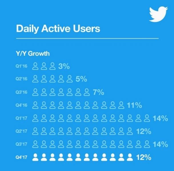 Twitter впервые завершила квартал с прибылью