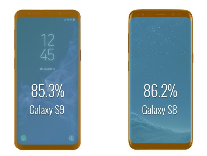 Samsung Galaxy S9 может не превзойти Galaxy S8 по эффективной площади дисплея