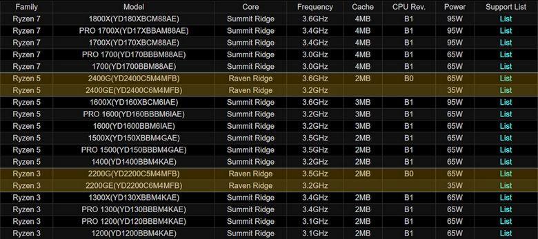 APU Ryzen 5 2400GE и Ryzen 3 2200GE будут работать на меньших частотах