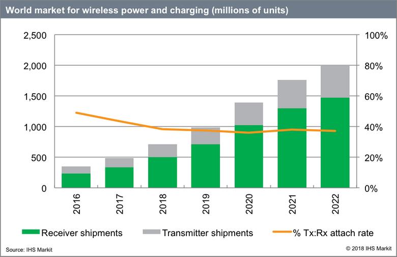 В прошлом году было продано 500 млн потребительских устройств с беспроводной зарядкой